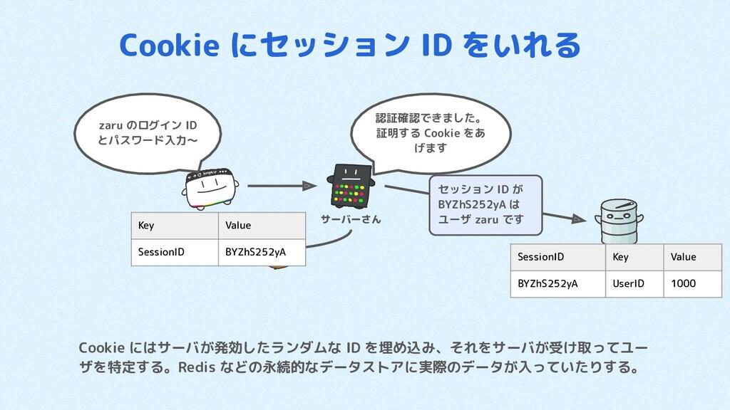 Cookie にセッション ID をいれる Cookie にはサーバが発効したランダムな ID...