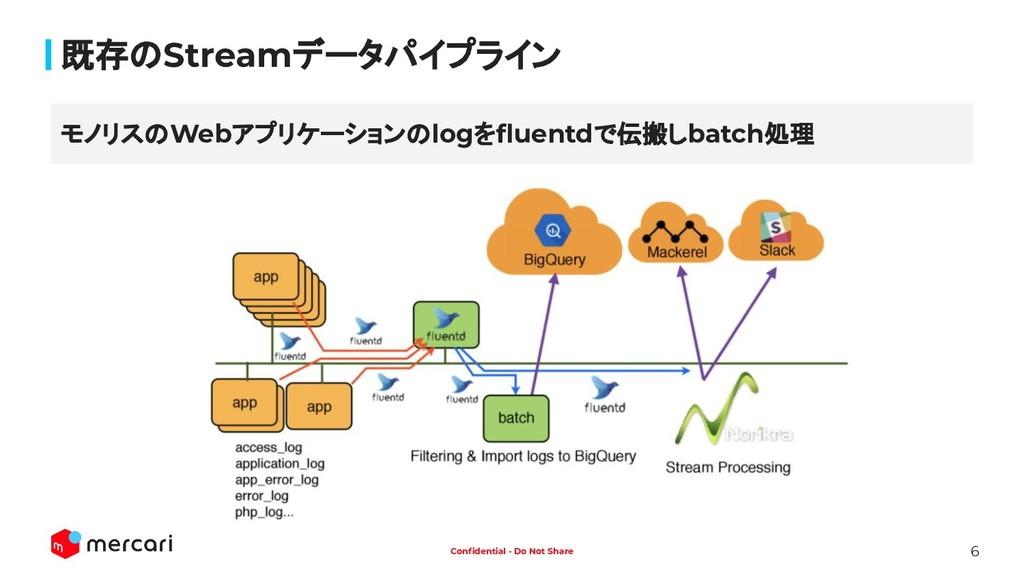 6 Confidential - Do Not Share 既存のStreamデータパイプライン...