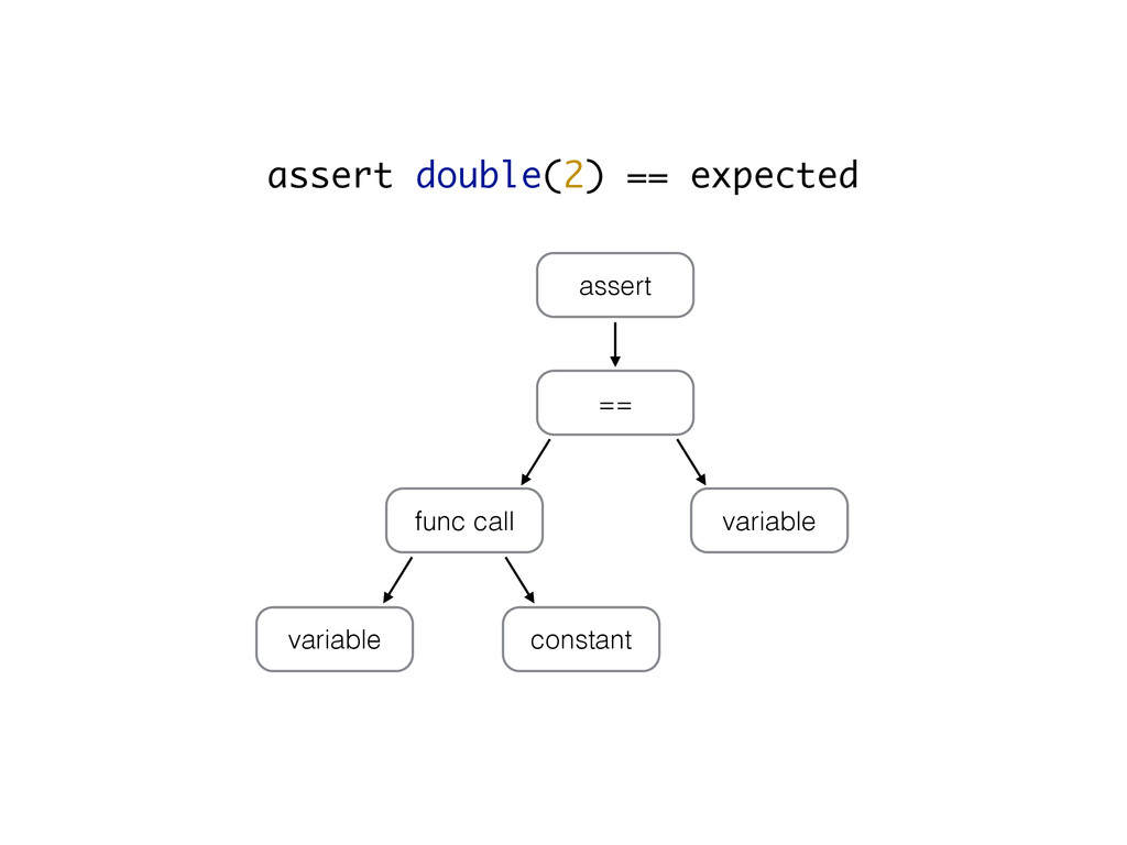 assert double(2) == expected assert == func cal...