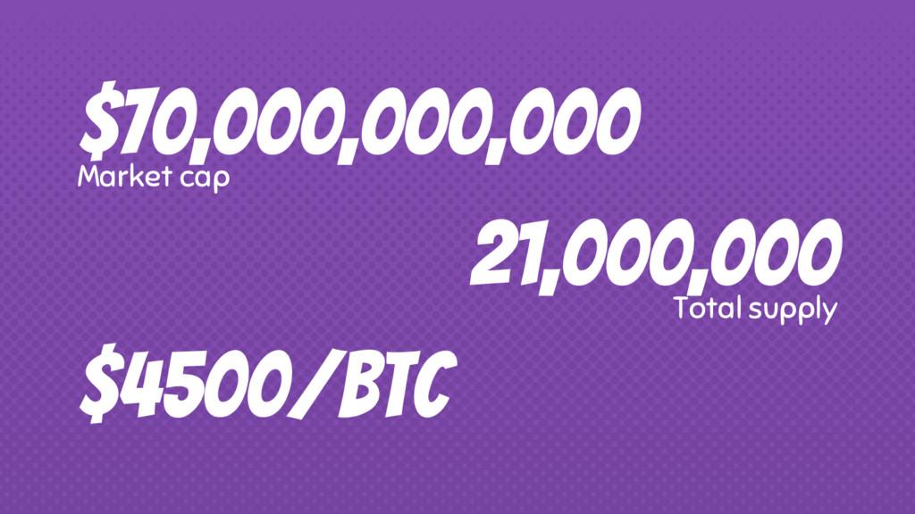 $70,000,000,000 Market cap $4500/BTC 21,000,000...