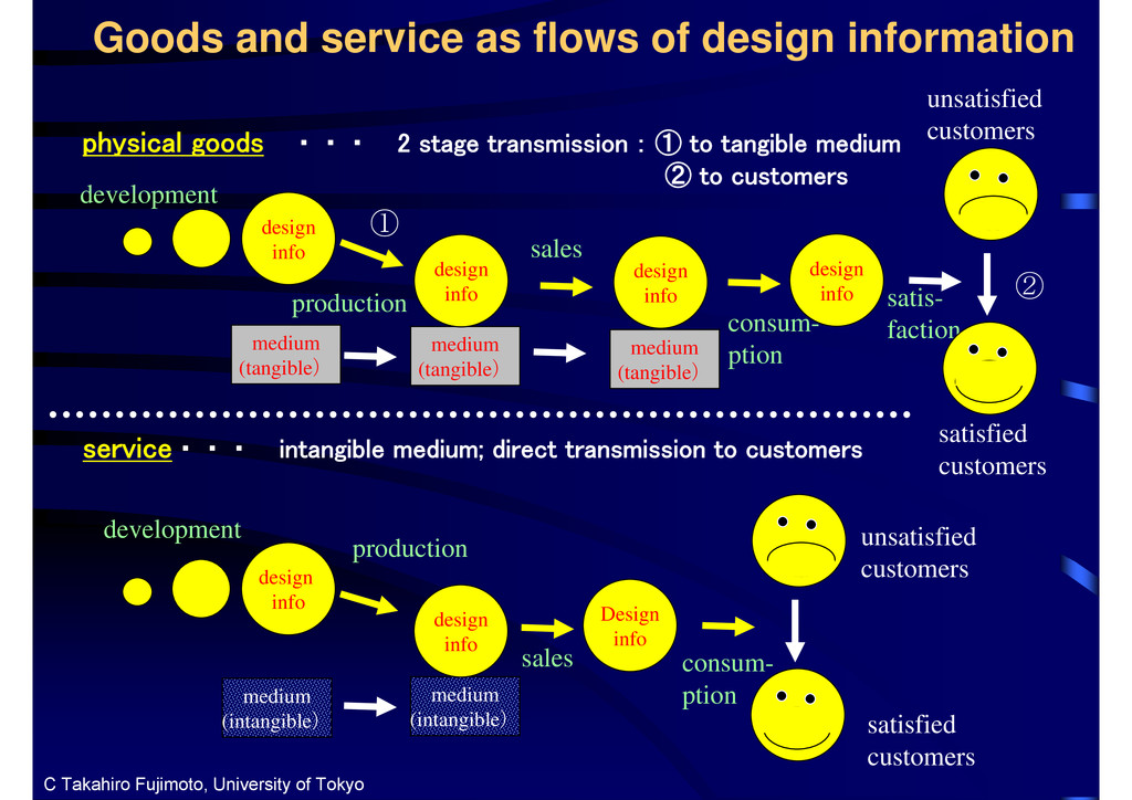 Goods and service as flows of design informatio...