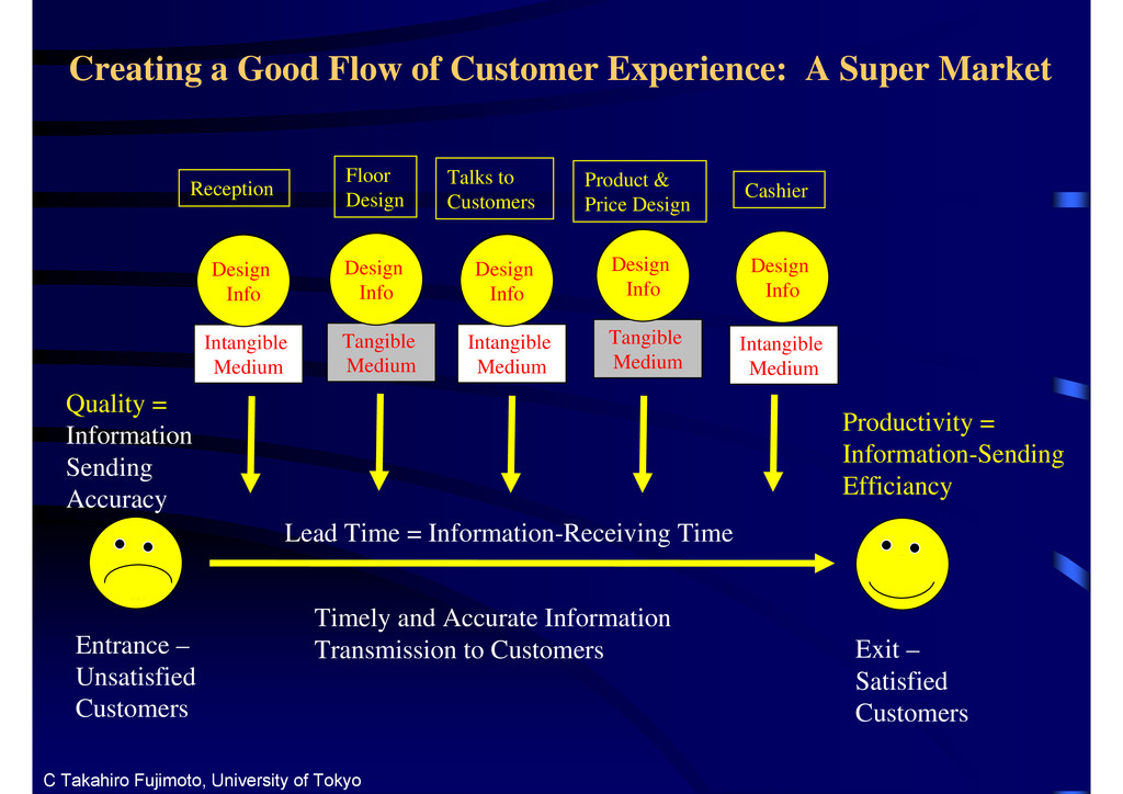 Creating a Good Flow of Customer Experience: A ...