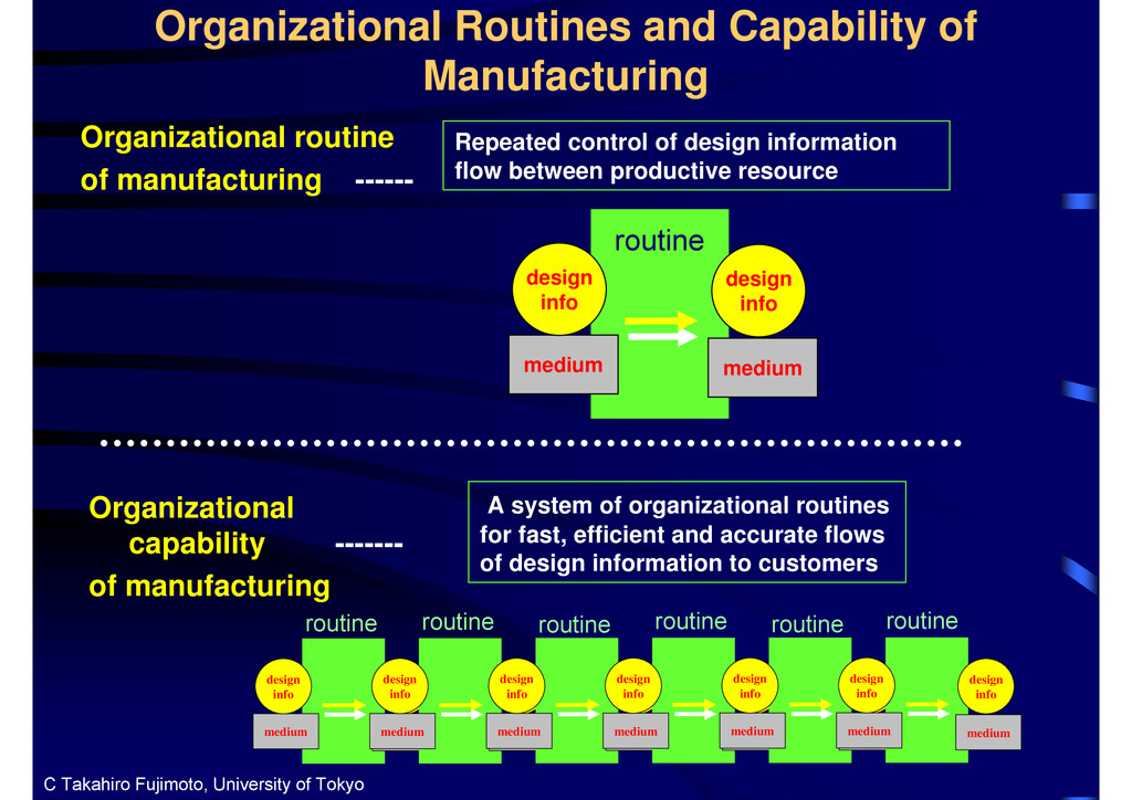 Organizational Routines and Capability of Manuf...