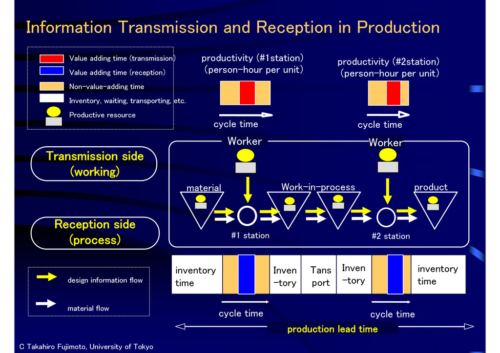 Information Transmission and Reception in Produ...