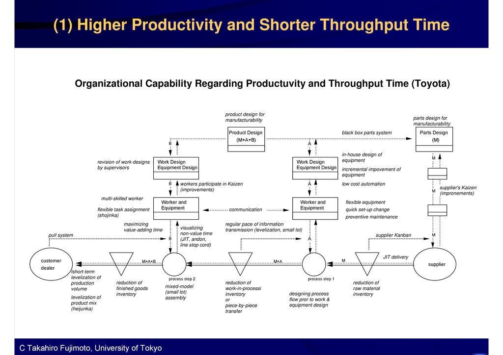 Figure 9 Organizational Capability Regarding Pr...