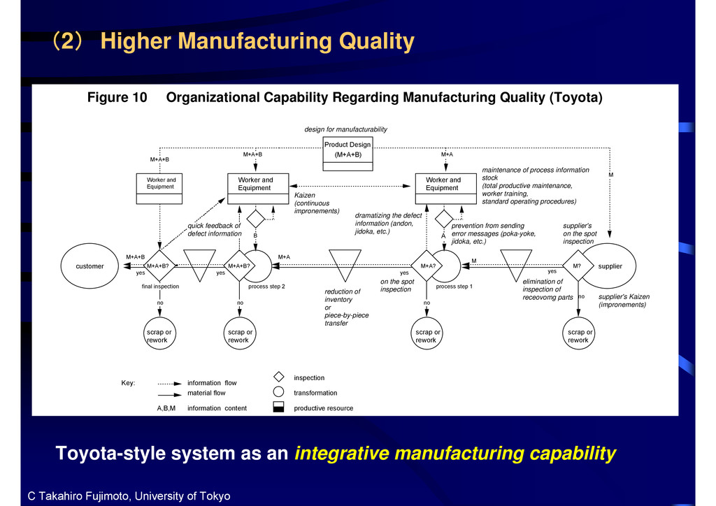 (2) Higher Manufacturing Quality Toyota-style s...
