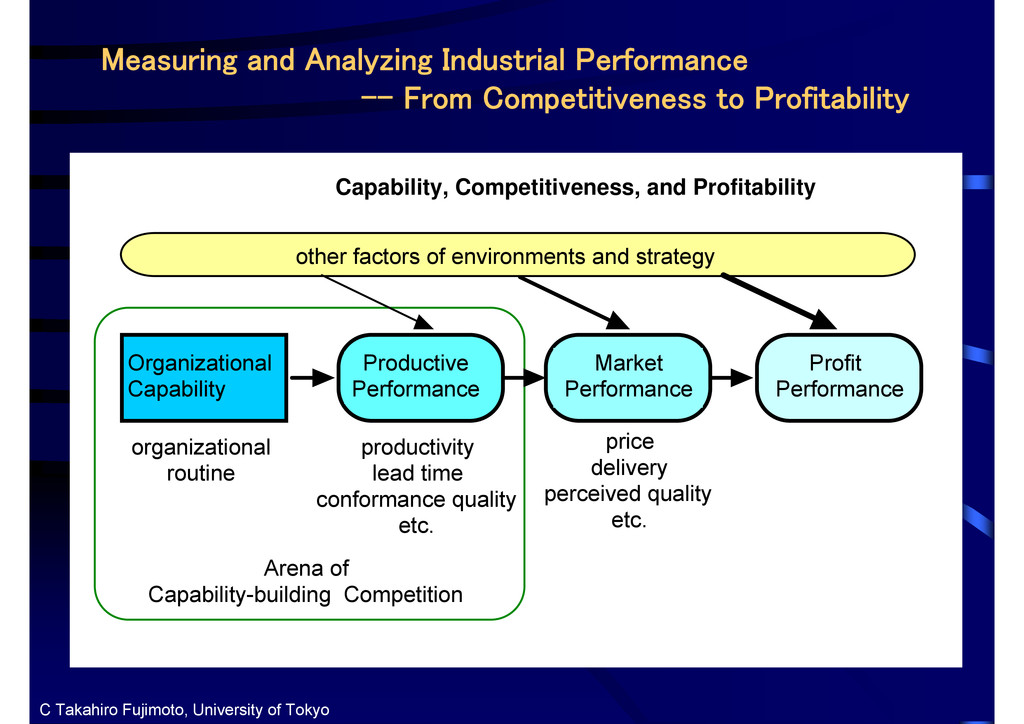 Measuring and Analyzing Industrial Performance ...