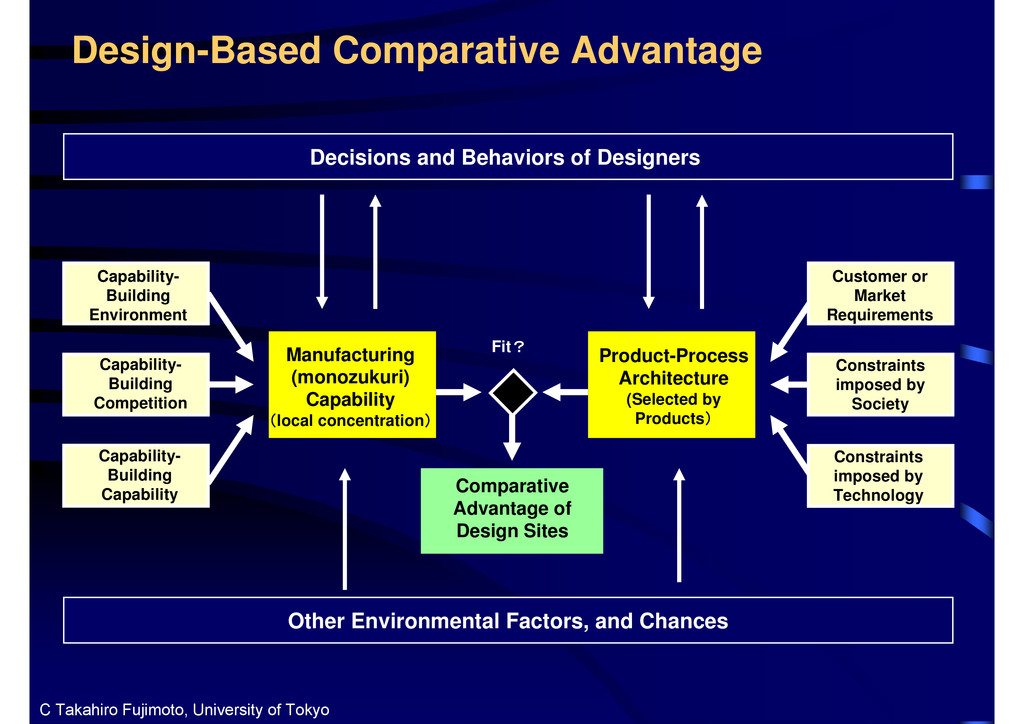 Design-Based Comparative Advantage Manufacturin...