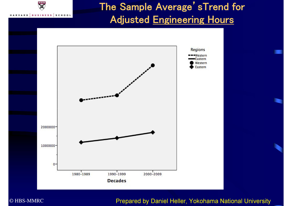 © HBS-MMRC The Sample Average'sTrend for Adjust...