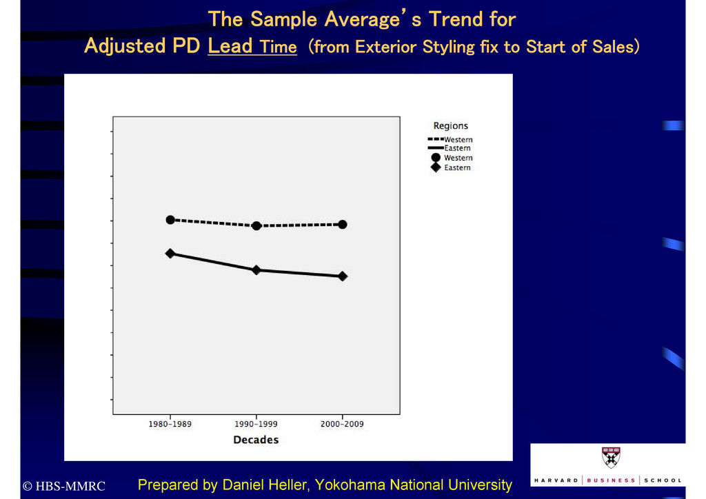 © HBS-MMRC The Sample Average's Trend for Adjus...