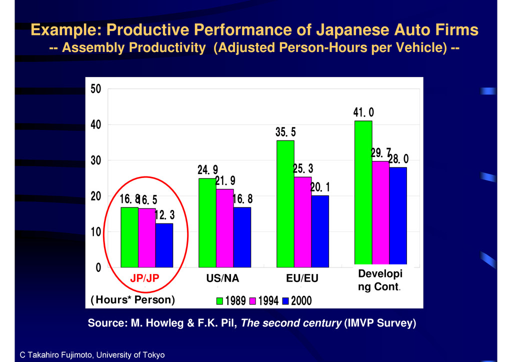 Example: Productive Performance of Japanese Aut...