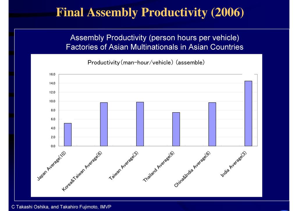 34 34 Final Assembly Productivity (2006) Assemb...