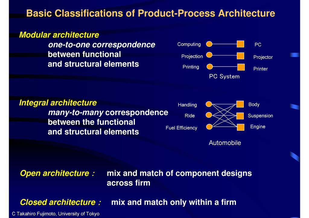 Basic Classifications of Product-Process Archit...