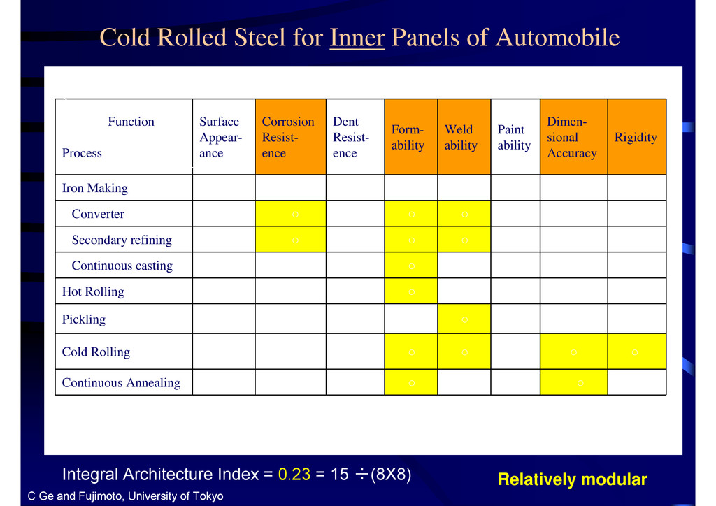Cold Rolled Steel for Inner Panels of Automobil...