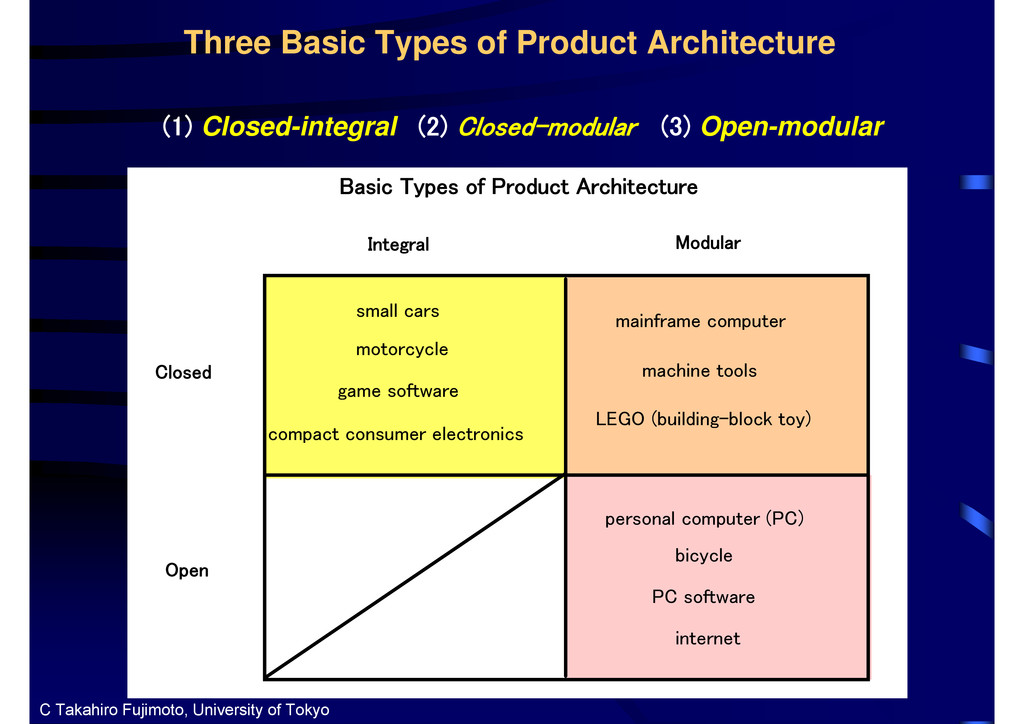 (1) Closed-integral (2) Closed-modular (3) Open...