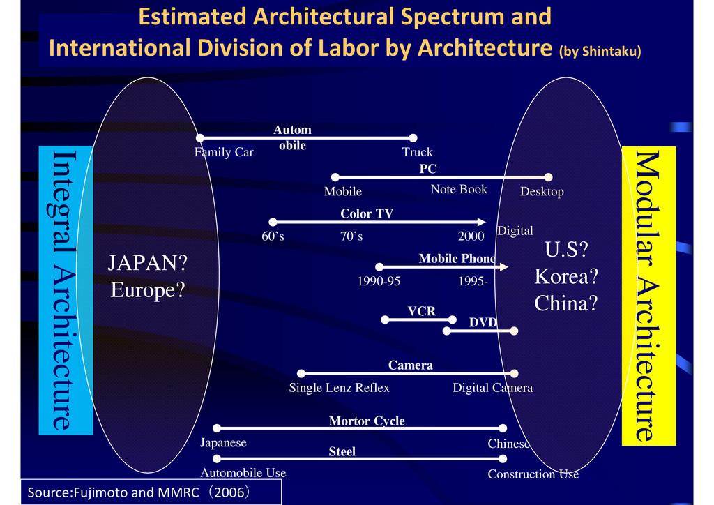 Integral Architecture Modular Architecture PC N...