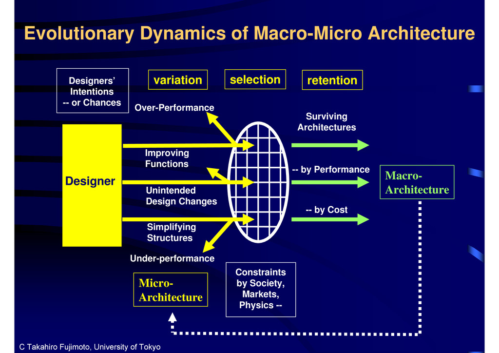 Designer variation Simplifying Structures Impro...