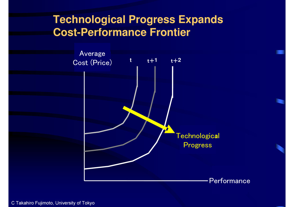 Technological Progress Expands Cost-Performance...