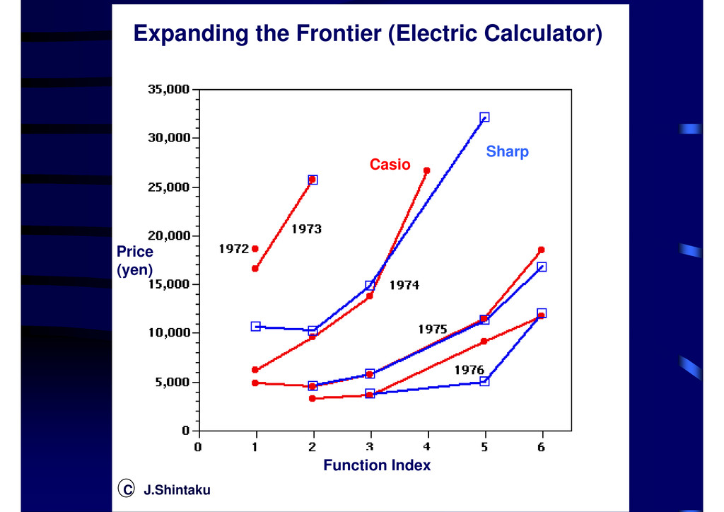 Expanding the Frontier (Electric Calculator) Pr...