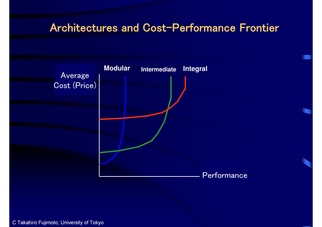 Integral Architectures and Cost-Performance Fro...