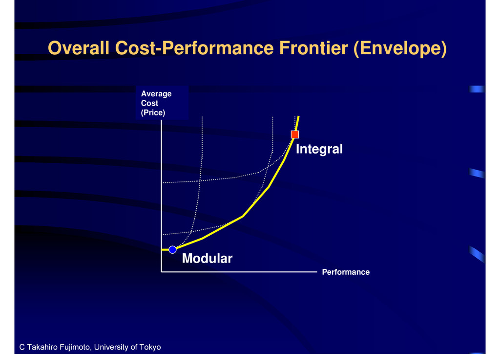 Integral Performance Modular Overall Cost-Perfo...