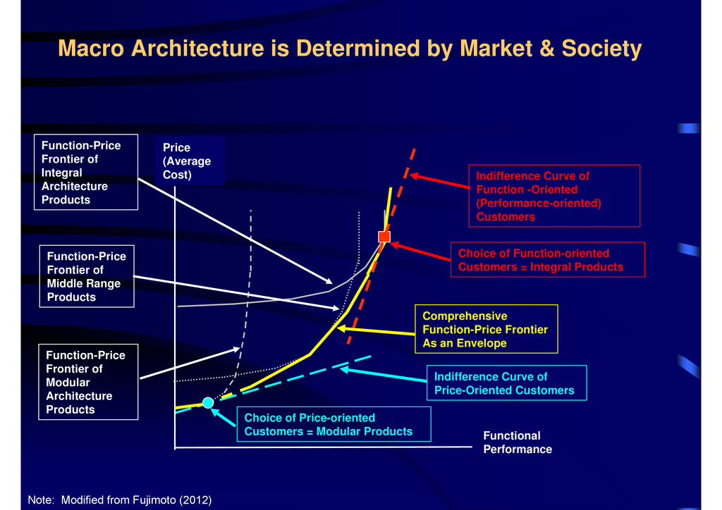 Macro Architecture is Determined by Market & So...