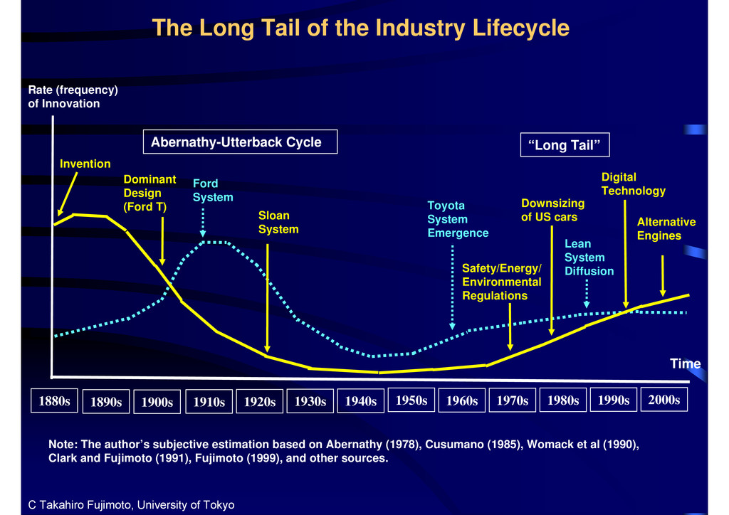 The Long Tail of the Industry Lifecycle 1880s I...