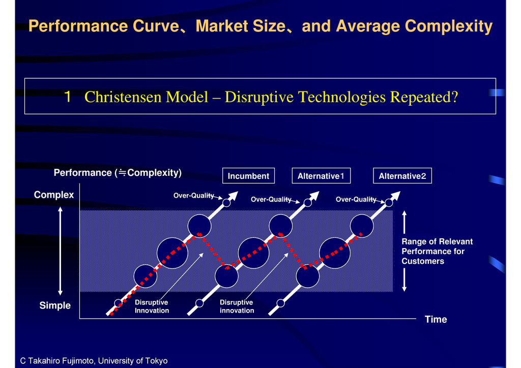 Performance Curve、Market Size、and Average Compl...
