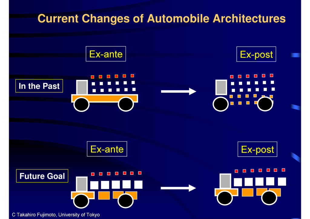 Current Changes of Automobile Architectures Ex-...