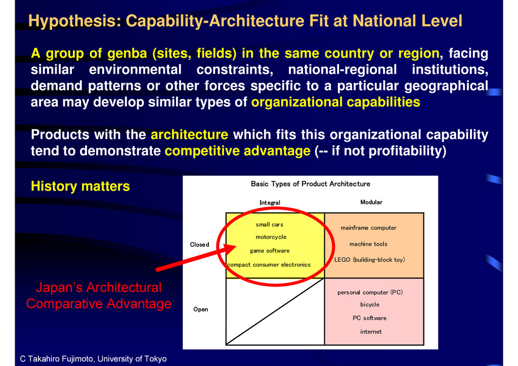 Hypothesis: Capability-Architecture Fit at Nati...