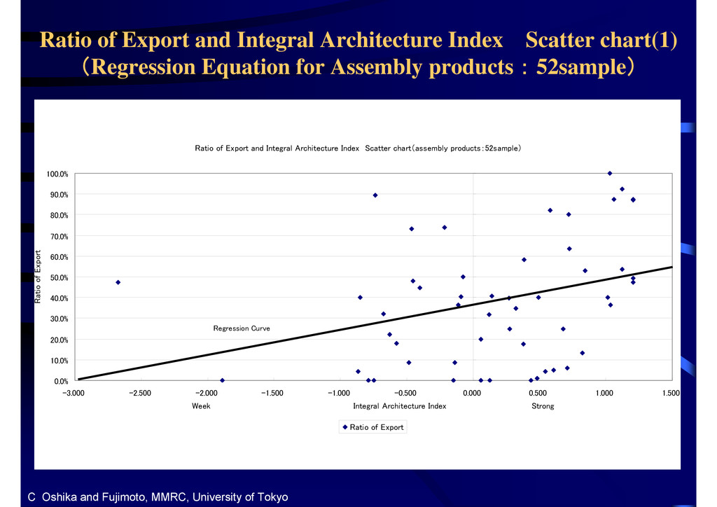 Ratio of Export and Integral Architecture Index...