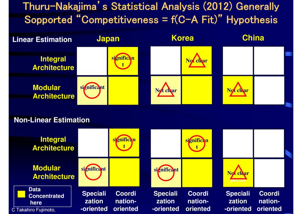 Not clear Thuru-Nakajima's Statistical Analysis...