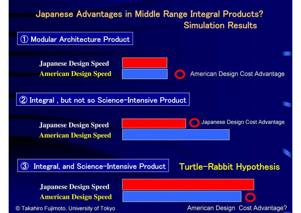 Japanese Advantages in Middle Range Integral Pr...