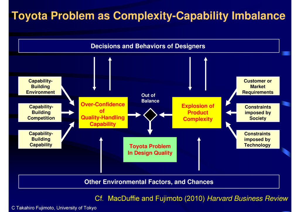 Toyota Problem as Complexity-Capability Imbalan...