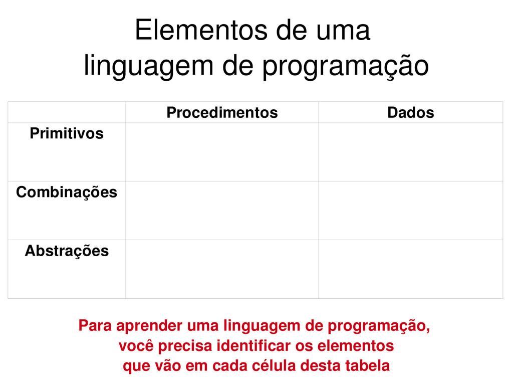 Elementos de uma linguagem de programação Dados...