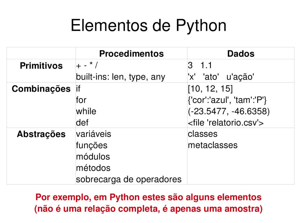 Elementos de Python Dados Procedimentos Primiti...