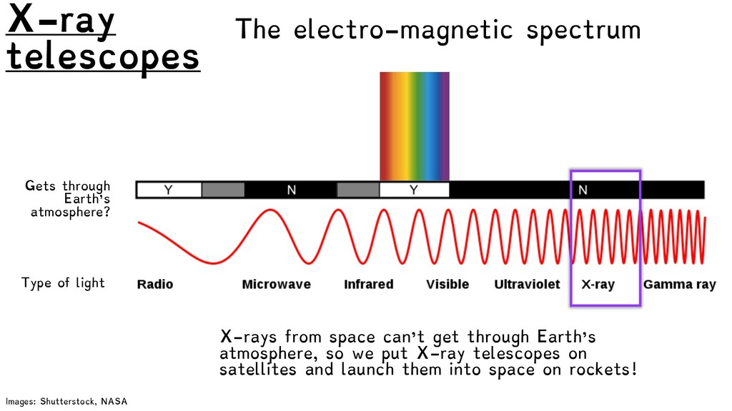 The electro-magnetic spectrum Type of light Get...