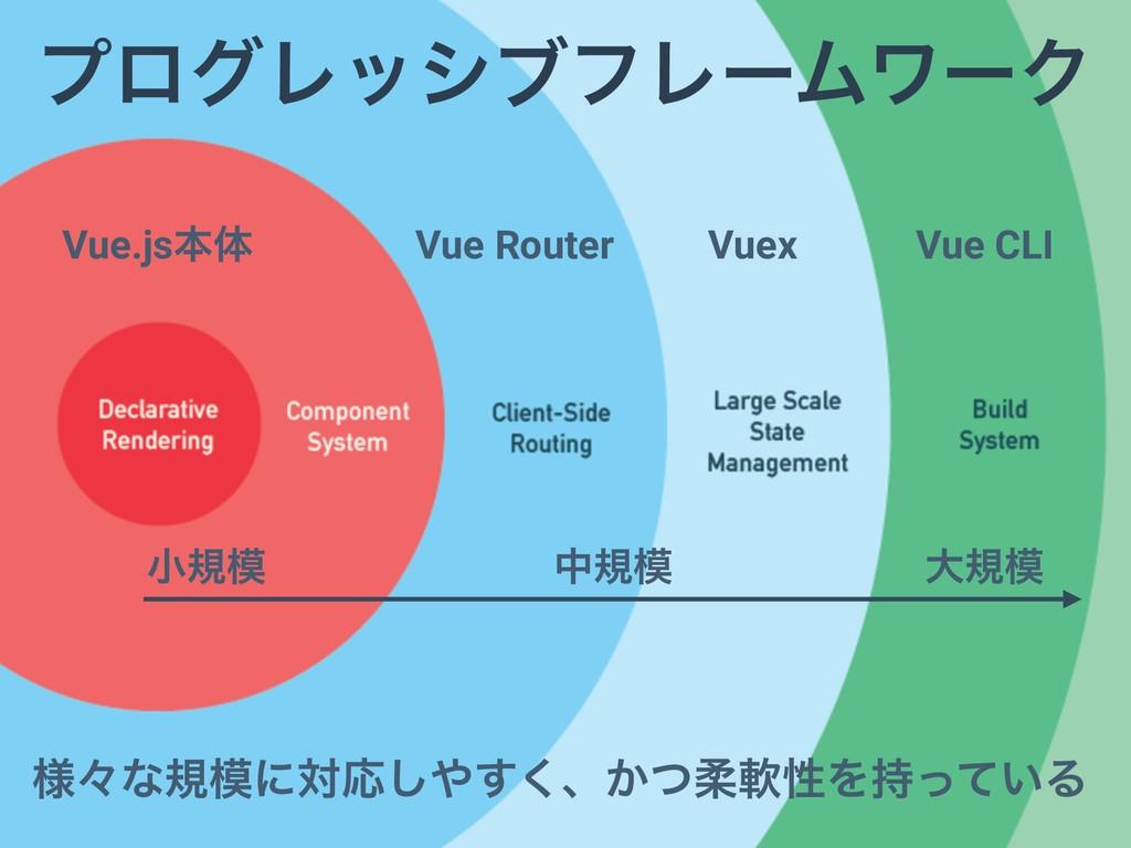 Vue.jsຊମ Vue Router Vuex Vue CLI ༷ʑͳنʹରԠ͘͢͠ɺ͔...