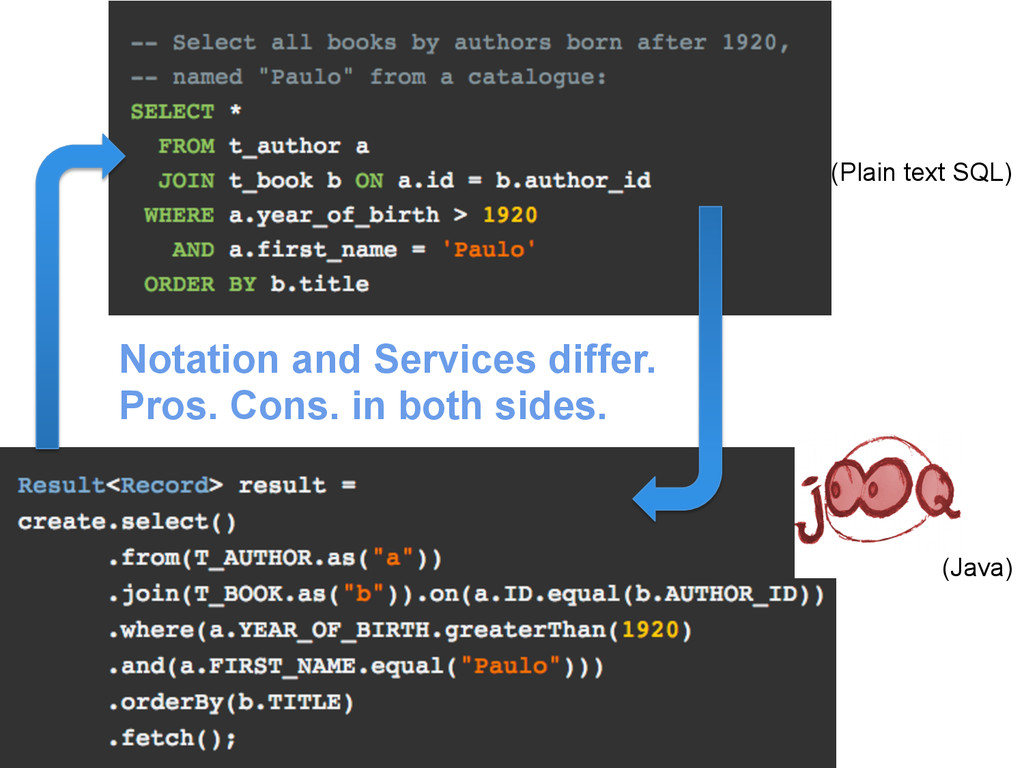 (Java) (Plain text SQL) Notation and Services d...