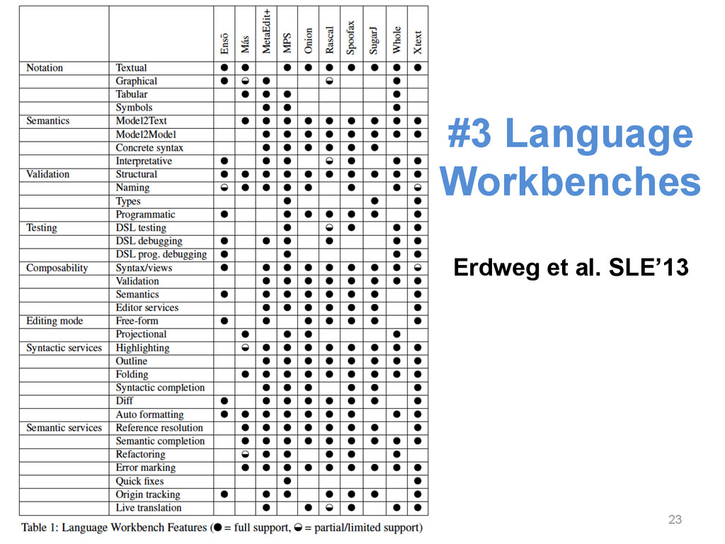 23 #3 Language Workbenches Erdweg et al. SLE'13