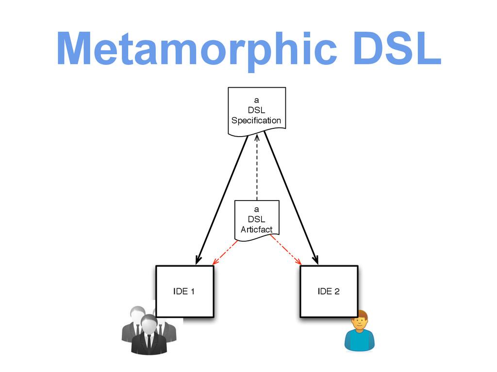 Metamorphic DSL IDE 1 a DSL Specification a DSL ...