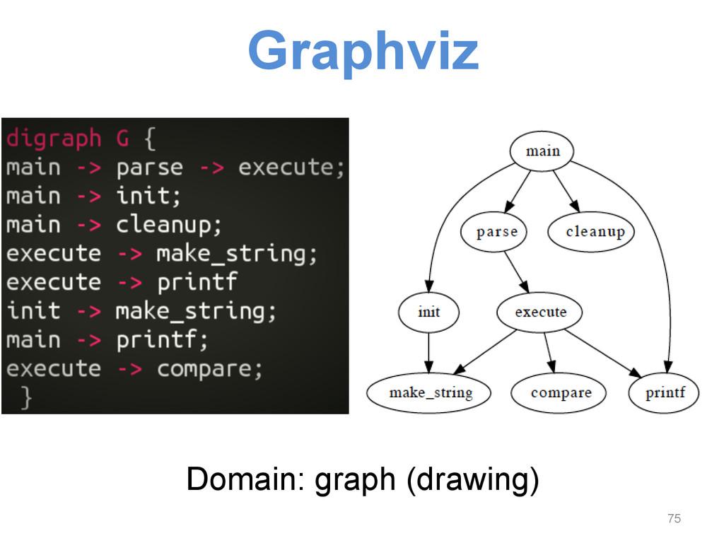 Graphviz Domain: graph (drawing) 75