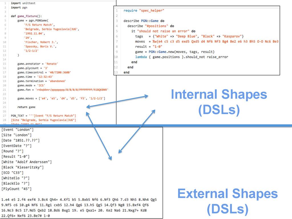 External Shapes (DSLs) Internal Shapes (DSLs)