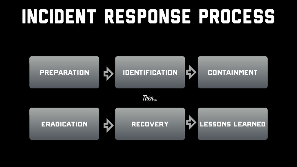 Incident response Process Preparation Recovery ...