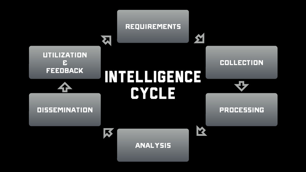 Utilization & Feedback Analysis Processing Diss...