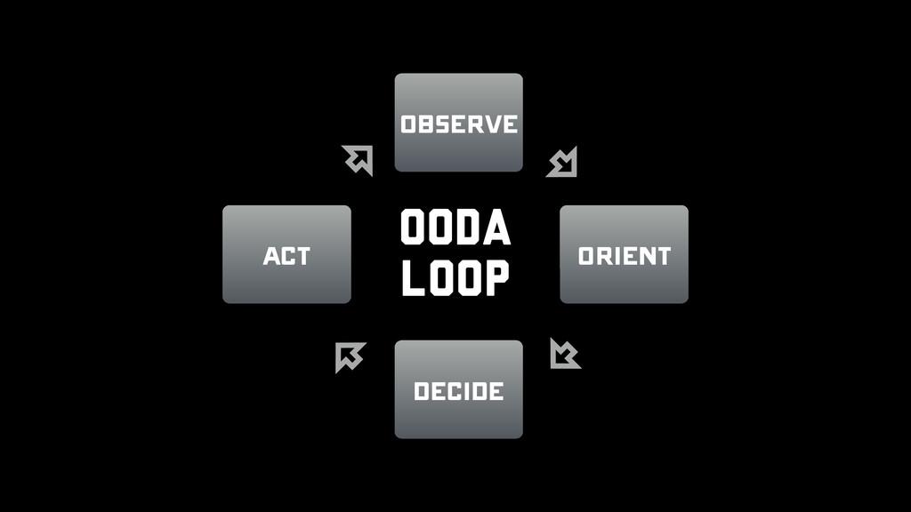 Observe Act Orient Decide OODA Loop
