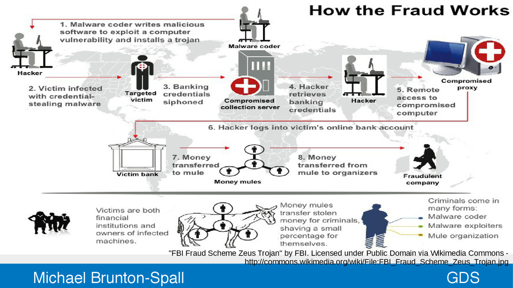 "GDS Michael Brunton-Spall ""FBI Fraud Scheme Zeu..."