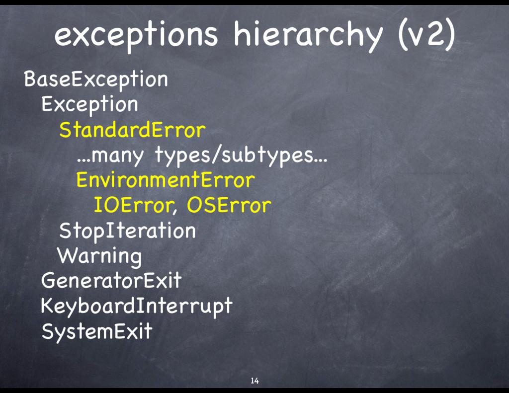 exceptions hierarchy (v2) BaseException  Except...