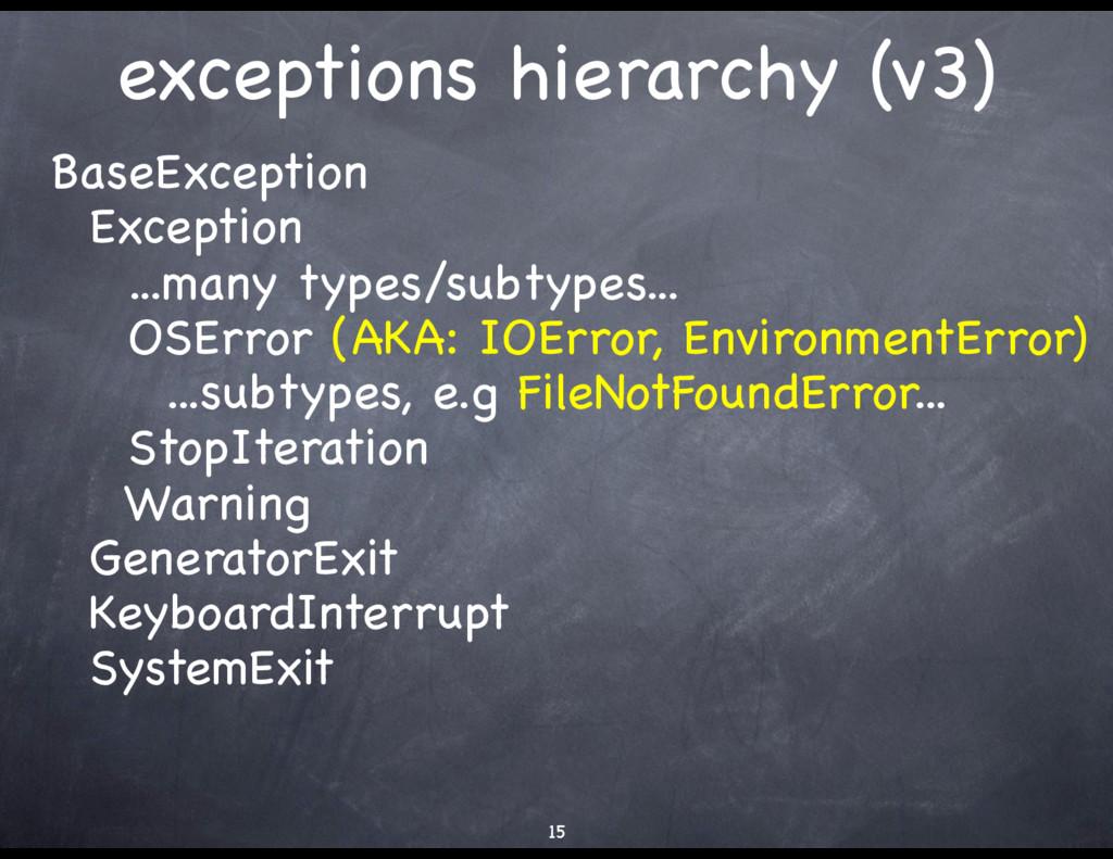 exceptions hierarchy (v3) BaseException  Except...