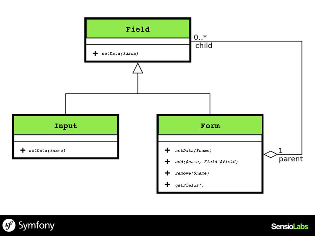 Field! setData($data)! Input! setData($name)! F...